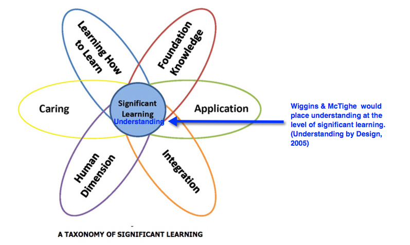 Fink's Taxonomy of Significant Learning with reference to Wiggins and McTighe UbD