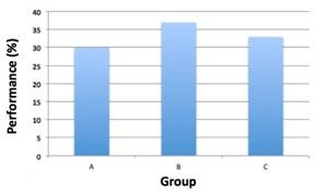 Producing effective figures bar graph.jpg