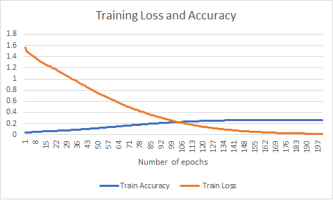 Figure 10: Experiment 2 - Training Loss and Accuracy over the number of epochs