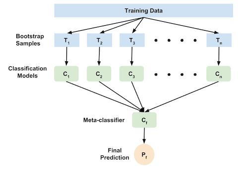 Course:CPSC522/Ensemble Learning - UBC Wiki