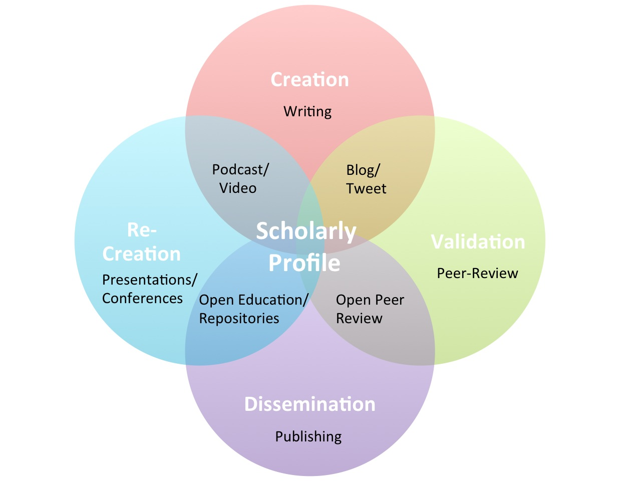 is a thesis considered a scholarly source These owl resources will help you develop and refine the arguments in your writing.