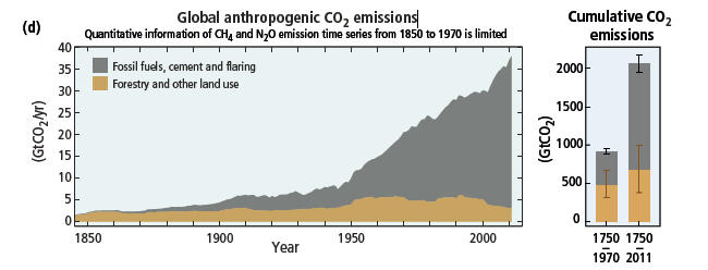 :Global anthropogenic CO2 emissions