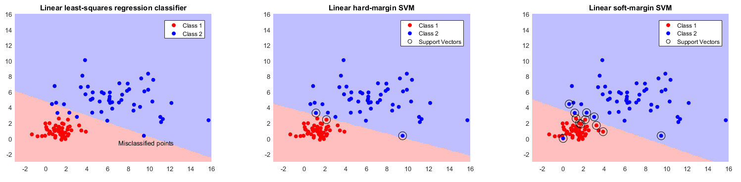 Applications in Parallel MATLAB  Support Vector Machine