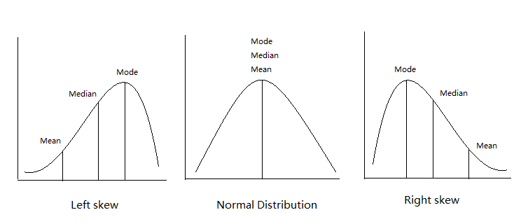 Distribution curves