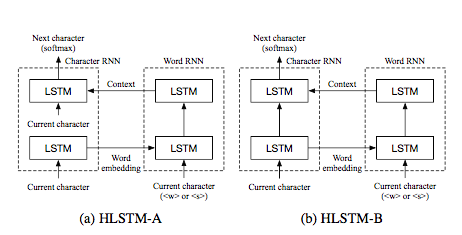 Course:CPSC522/Character Level Language Models using LSTM
