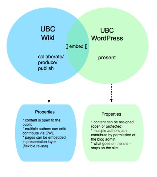 400pxHow the UBC Wiki and WordPress work together
