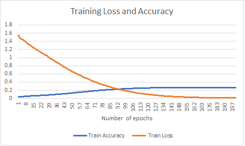 Experiment 3: Result of training the sequence-to-sequence model by keeping maximum size of input vector to 1,000 words