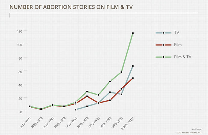On Screen Abortion Rate by Date.png