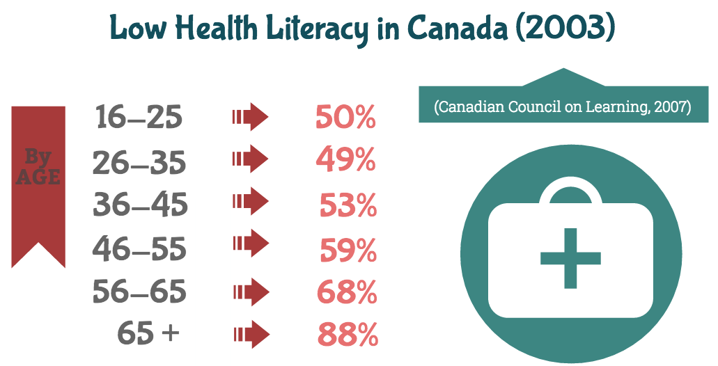 literacy in canada