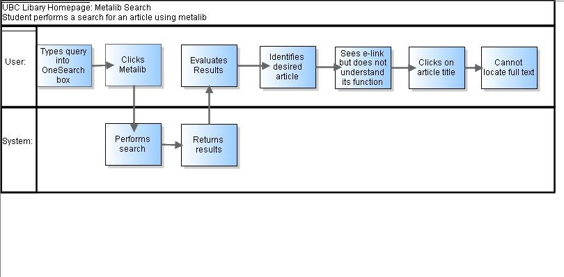 Courselibr579a2009wt2group3 ubc wiki workflow 1g ccuart Gallery