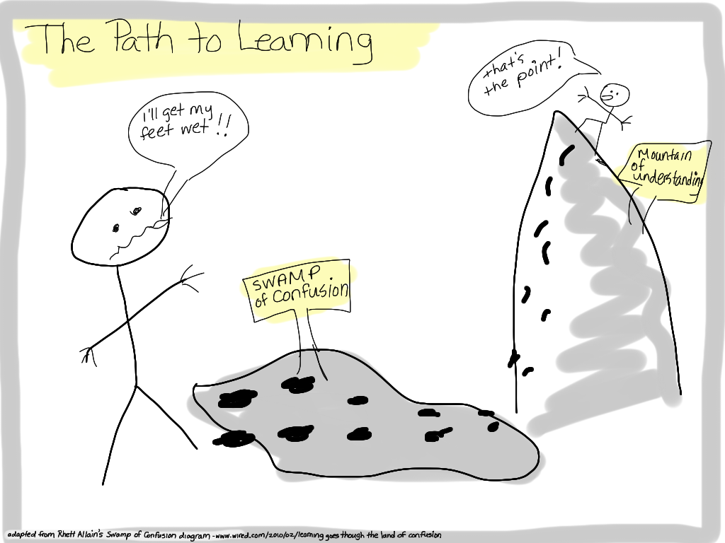 "Simple stick-figure drawing of ""The Path to Learning."" In the middle is a gray blob labeled ""Swamp of Confusion."" On the left, the figure who doesn't want to enter the swamp says, ""I'll get my feet wet!!"" On the right, at the top of the ""Mountain of Understanding"" is another stick figure (muddy footprints show that he has crossed the swamp before his ascent) who says, ""That's the point!"""