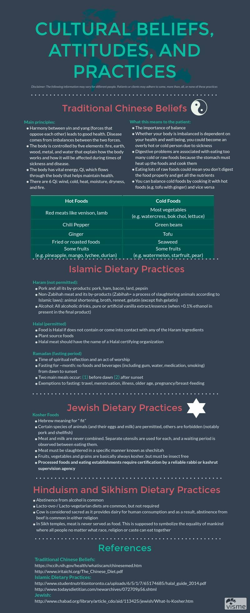 Disclaimer: This is not a comprehensive list of all cultural practices in BC. Common cultural practices were suggested by a few registered dietitians and dietetic interns (2017). This summary does not suggest that an individual that identifies with a particular culture practices it the same as another individual.