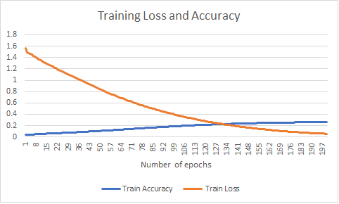 Figure 8: Experiment 1: Training loss and accuracy over the number of epochs