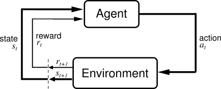 This picture shows a high level overview of Reinforcement Learning (the image is taken from University of Alberta)