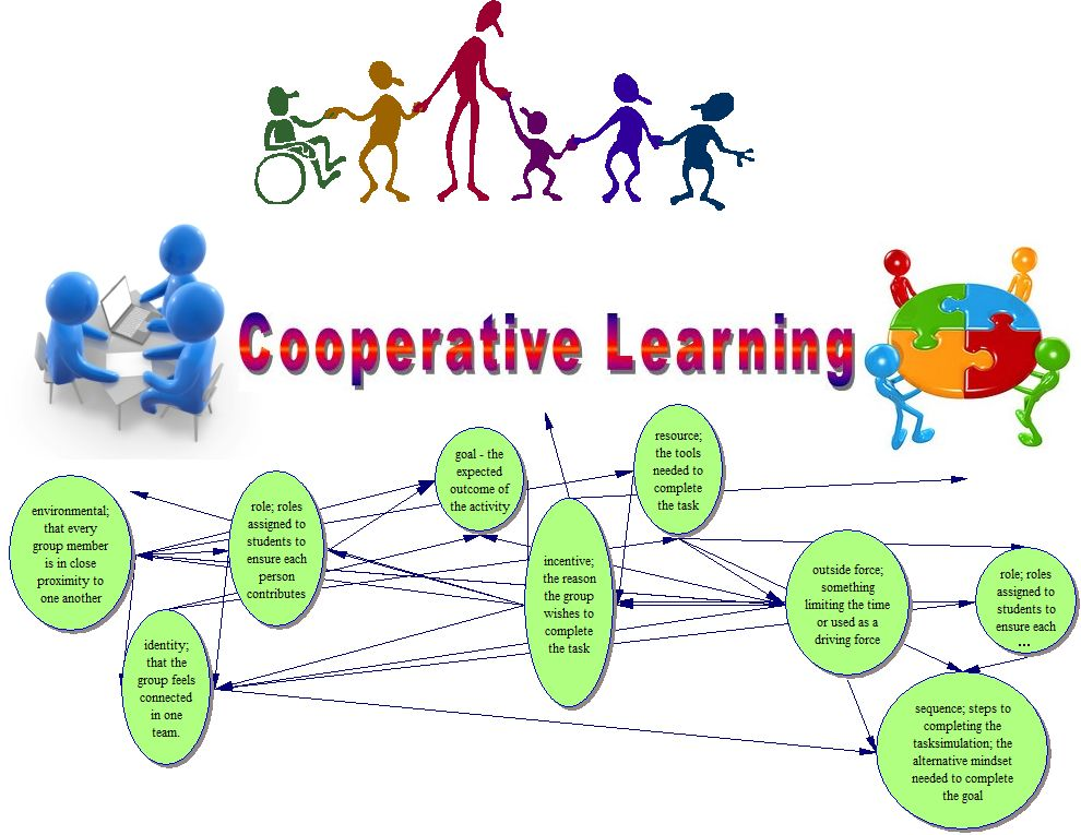 the importance of collaborative learning to students Analysis further examines the important principles of cooperative learning  in a  cooperative learning environment, learners are encouraged to be in the center.