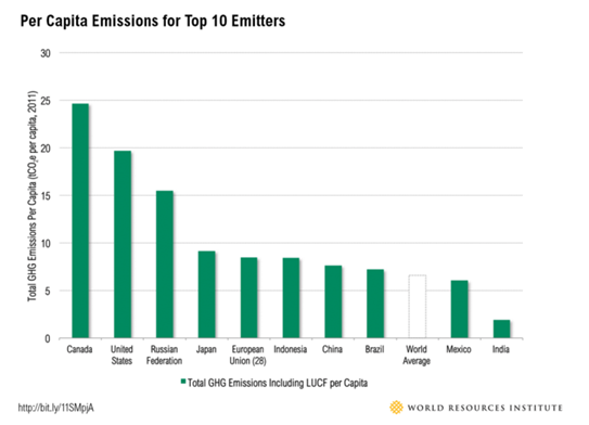 Top 10 Countries - Per Capita Emission 2011