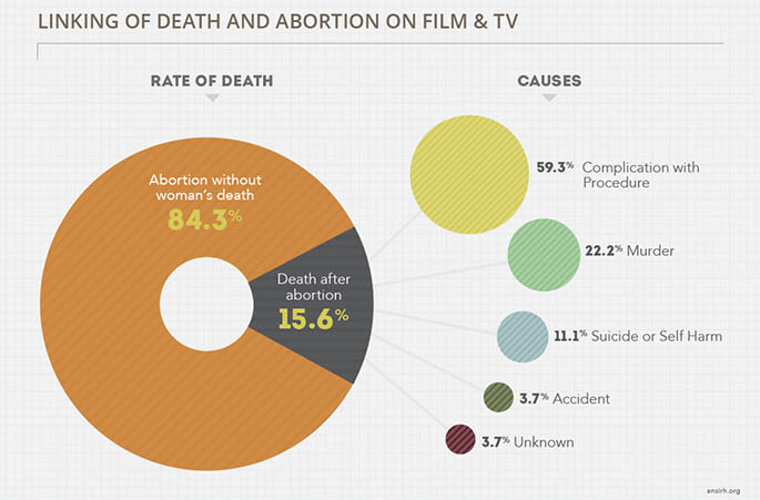 Death and Abortion in Media.png