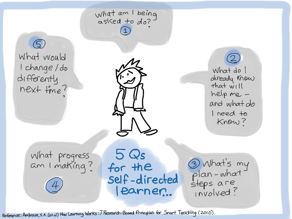 5Qs for Self-Directed Learners: Drawing of a learner surrounded by the following questions in text boxes: 1. What am I being asked to do. 2. What do I already know that will help me—and what do I need to know? 3. What's my plan—what steps are involved? 4. What progress am I making? 5. What would I change/do differently next time?