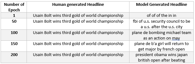 Experiment 3: Headlines generated by training the sequence-to-sequence model by keeping maximum size of input vector to 1,000 words