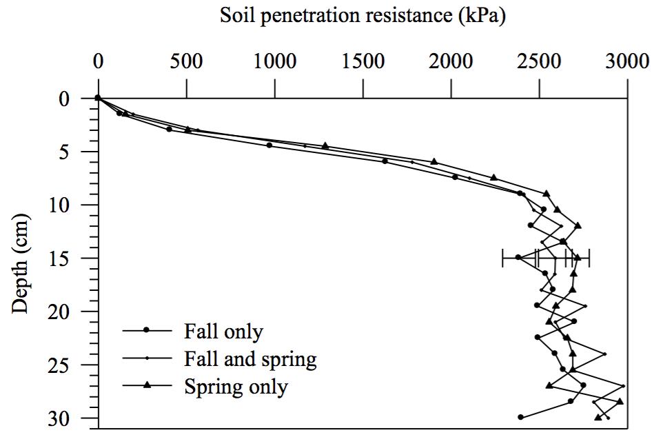 soil infiltration