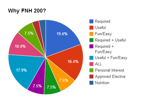 Why Takes FNH200?