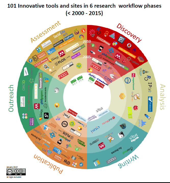 101 Innovations in Scholarly Communications by Bianca Kramer and Jeroen Bosman