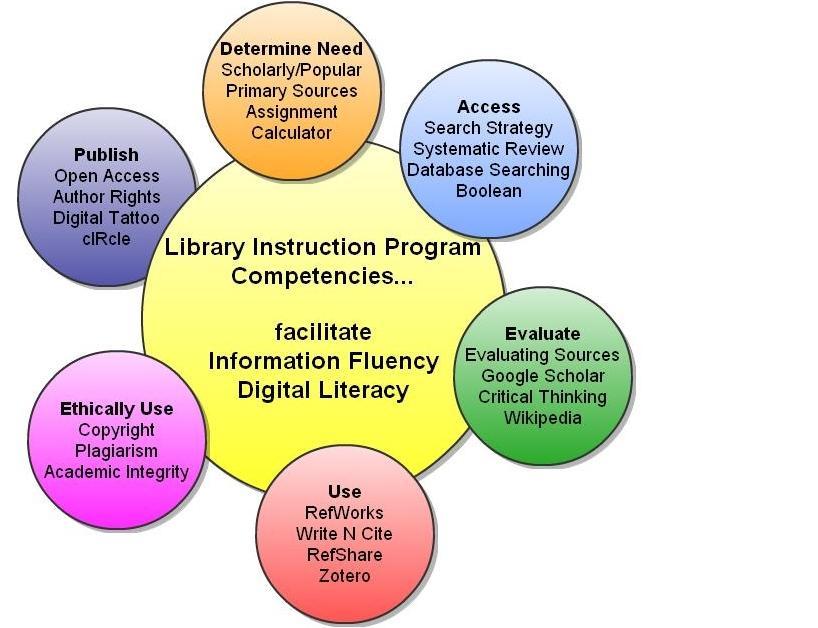Libraryinstruction Ubc Wiki