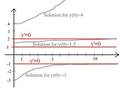 Sketch of the three solution