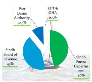 Sindh Land Revenue Act 1967 Pdf