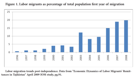 Labor migration trends post-independence