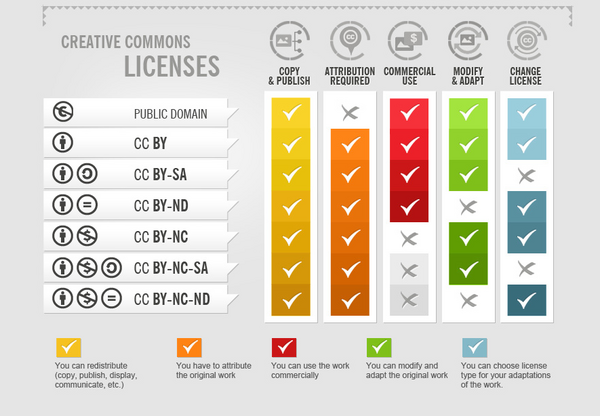 Infographic of Creative Commons Licenses