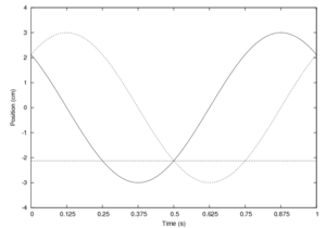 Simple and Damped Harmonic Motion - UBC Wiki