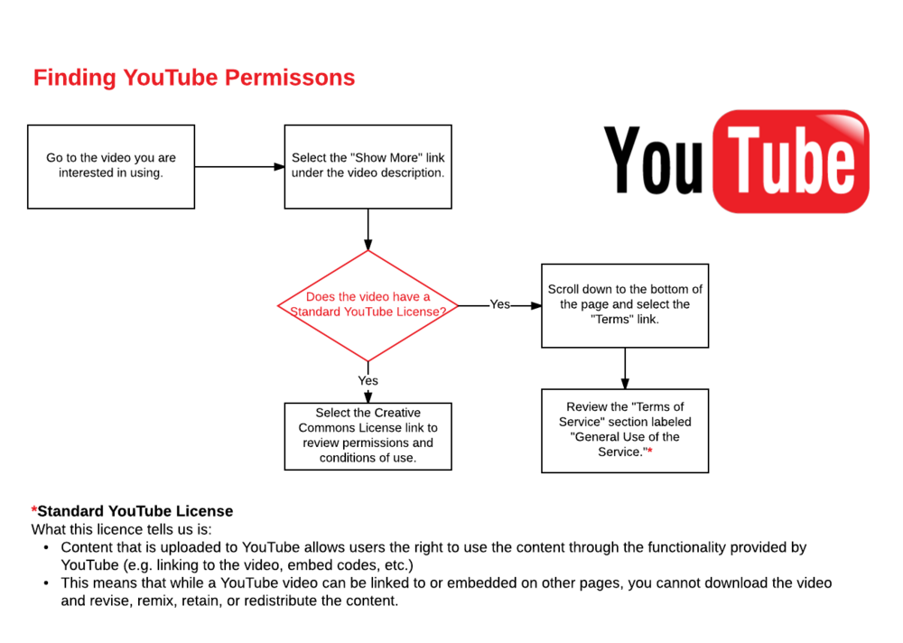 Finding YouTube Permissions