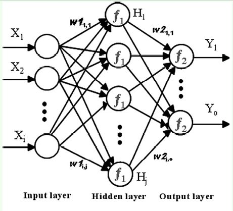 Multi Layer Perceptron as a function approximation