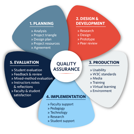 Quality Assurance Designing Quality Online Course Ubc Wiki