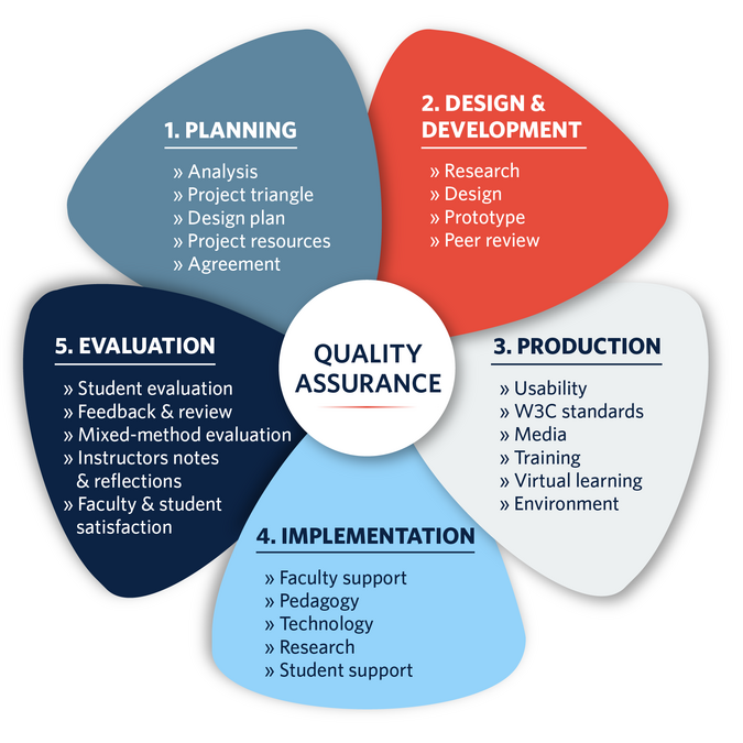 assessment of analysis and design of Stormwater assessment and design modeling york state stormwater design standards requirements and assessment of most data analysis tools and software.