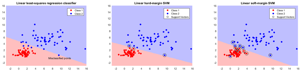 Comparison of binary linear classifiers. From left to right: simple least-squares regression, which misclassifies several points, hard-margin SVM, and soft-margin SVM (note the different numbers of support vectors).