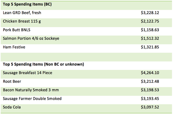 The top 5 items of BC and non-BC origin.png