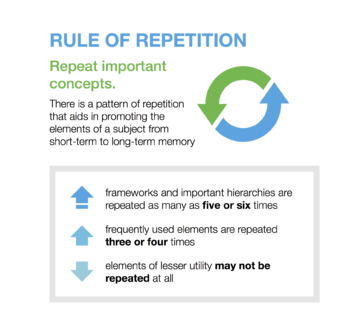 Rules of Open Textbook Development Repetition.png