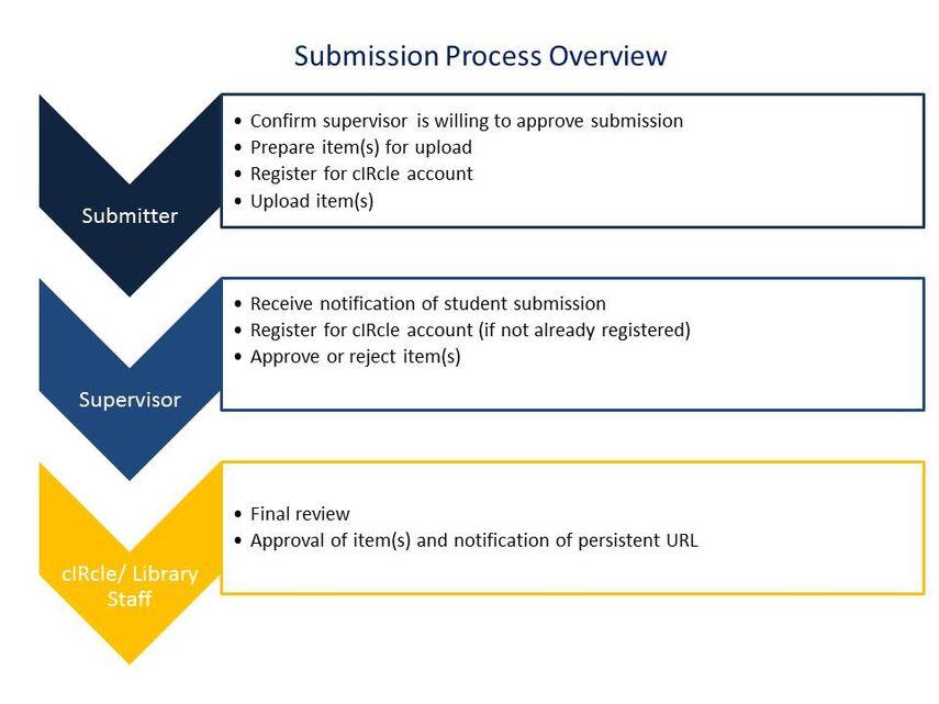 thesis preparation ubc