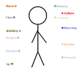 Intersectionality-stickman.png