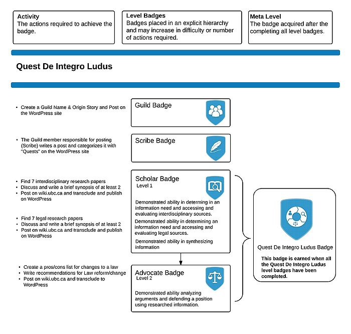 Video Game Law Badge Pathway - Quest De Integro Ludus
