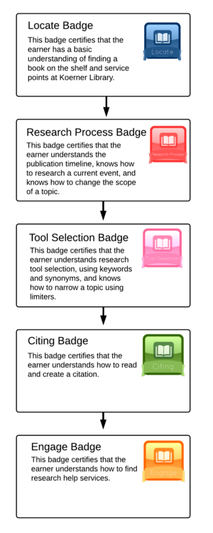 Basic Library Skills Tutorial Badge tiers.png