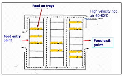 biscuit production process diagram