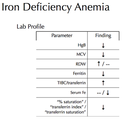 Anemia Lab Profiles. Iron Deficiency ...