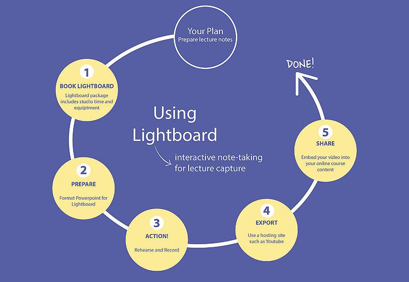 800px-Lightboard_Flowchart.jpg