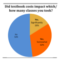 Impact of Textbook Costs on Number of Courses.png