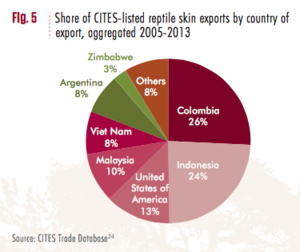 300px Share_of_CITES listed_reptile_skin_exports_by_country_of_export%2C_aggregated_2005 2013 course cons200 2016w2 wiki projects alligator skin handbags ubc wiki