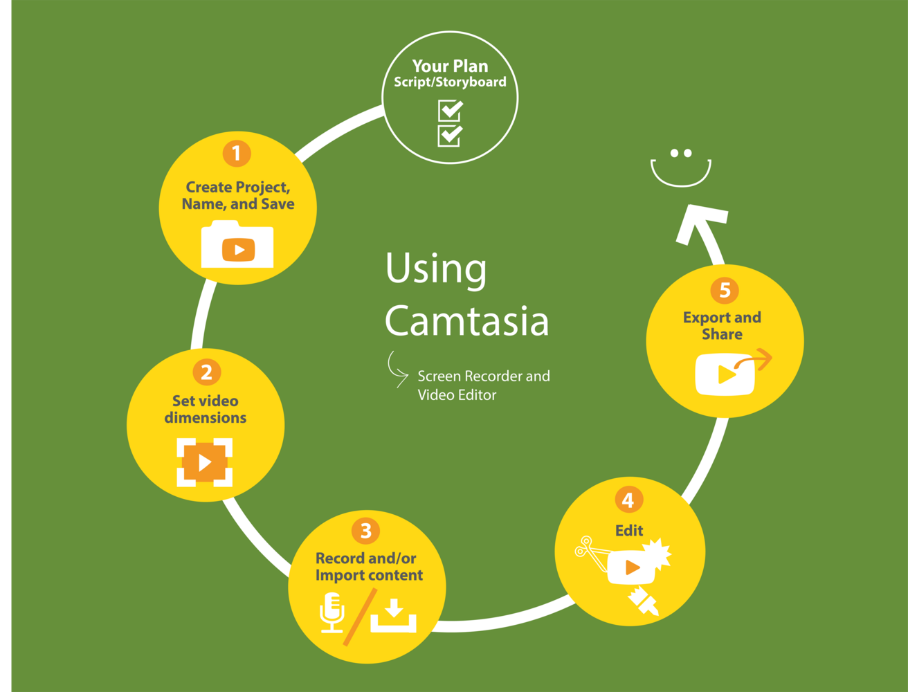 Camtasia Workflow.png