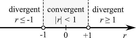 The Geometric Series | The Infinite Series Module